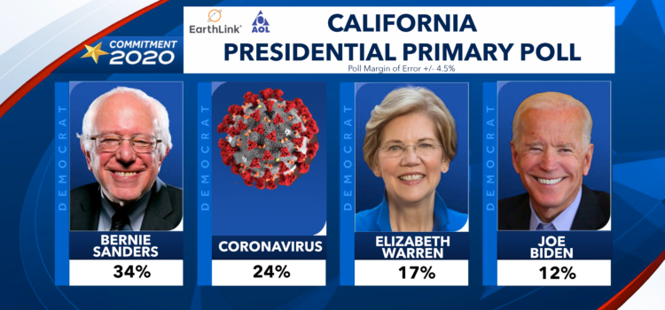 Coronavirus Unstoppable, Moves Into Second Place in Democratic Primary Polling